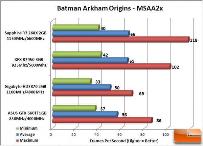 Sapphire R7 260X Batman Arkham Origins Chart