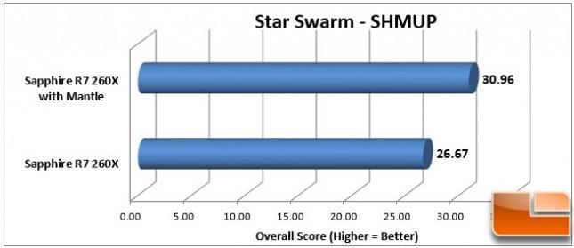 Sapphire 260X Star Swarm SHMUP