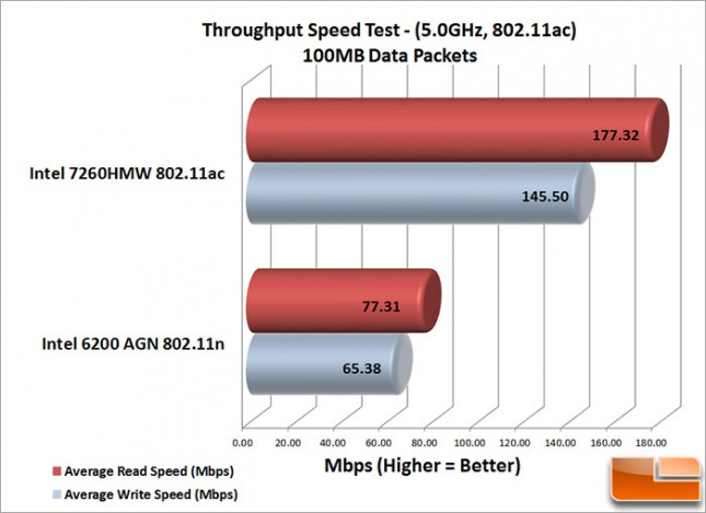 Laptop WiFi 100MB_Speed_Test
