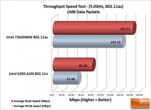 Laptop WiFi 1MB_Speed_Test