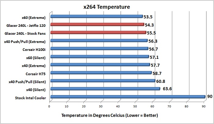 Cooler Master Glacer 240L Expandable Liquid CPU Cooler Review - Page