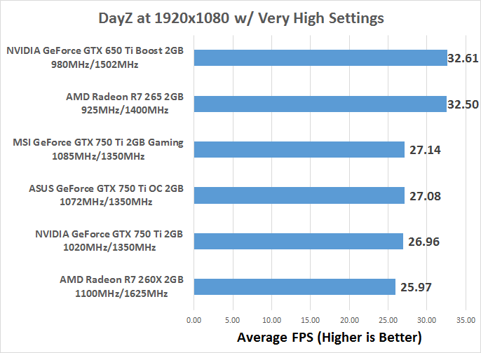NVIDIA GeForce GTX 750 Ti 2GB Video Card Review - Maxwell