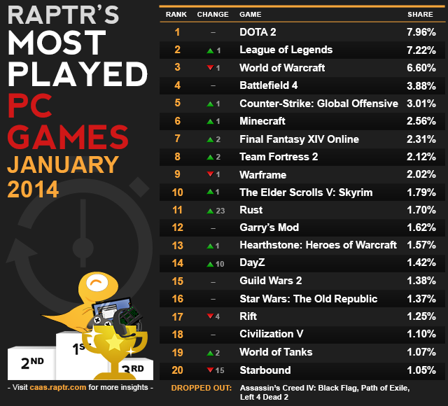 raptr-most_played_pc_jan2014