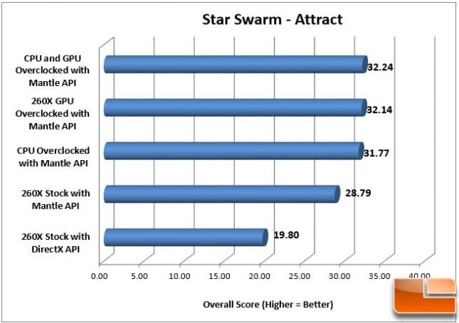 Sapphire 260X Star Swarm OC Mantle Attract