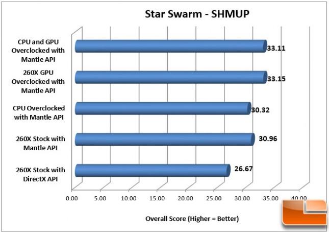 Sapphire 260X Star Swarm OC Mantle SHMUP