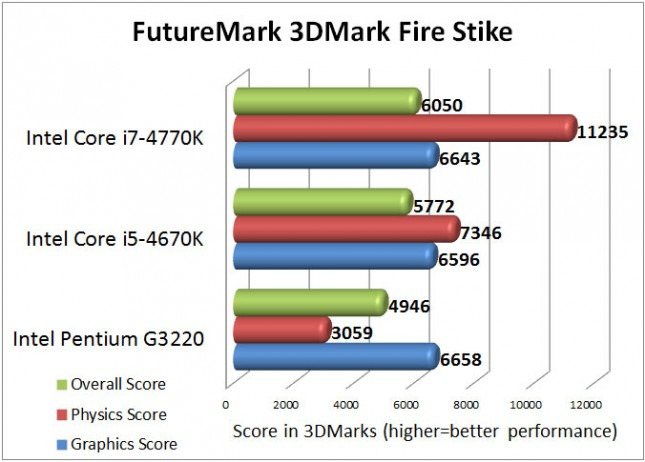 Intel Pentium G3220 3DMark Firestrike