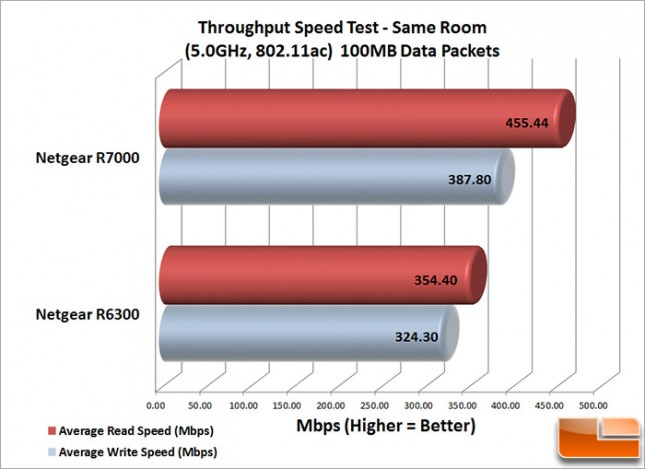 R7000_Speed_Same_100MB
