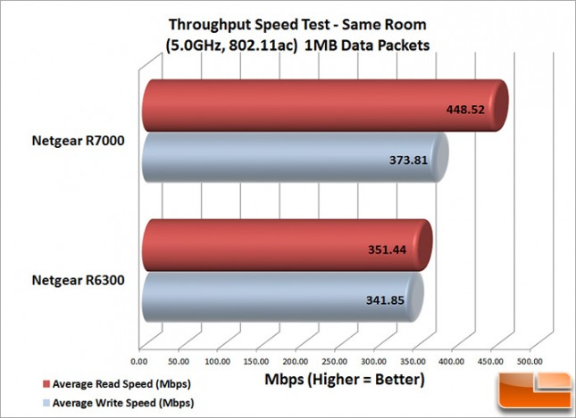 R7000_Speed_Same_1MB