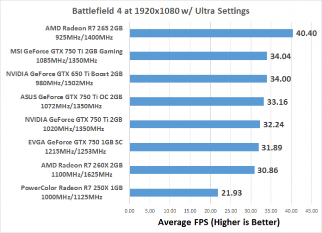 EVGA GeForce GTX 750 1GB SC Video Card Review - Page 4 of 12 ...