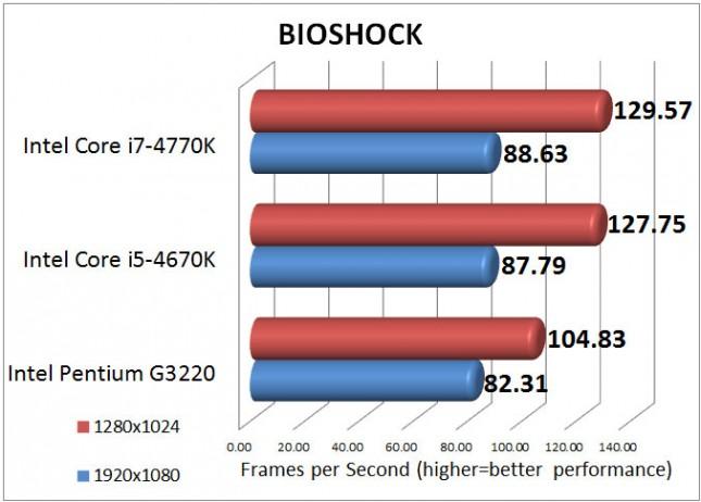 Intel Pentium G3220 BIOSHOCK Benchmark Results