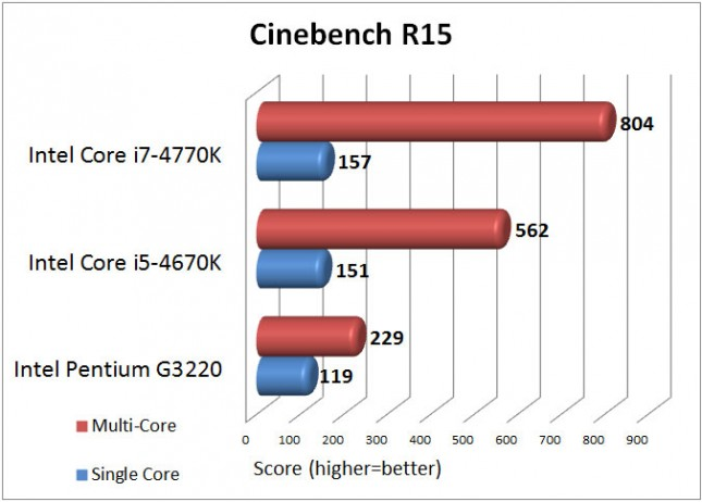 Intel Pentium G3220 Cinebench R15 Benchmark Results