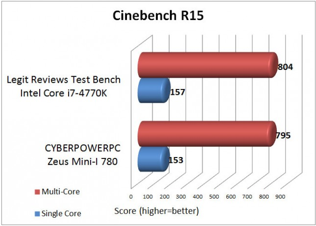 Cinebench Benchmark Results