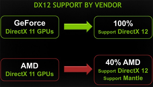 dx12-support
