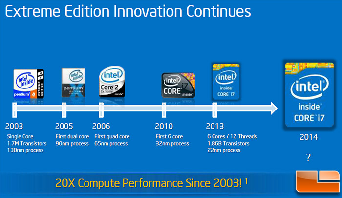 a history of intel Microprocessor progression: intel - the microprocessor determines the  processing  if you are familiar with the pc market and its history, you know that  the pc.