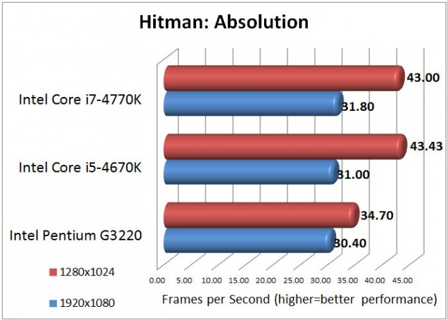 Intel Pentium G3220 Hitman: Absolution Benchmark Results