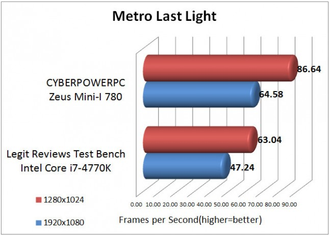 Metro Last Light Benchmark Results