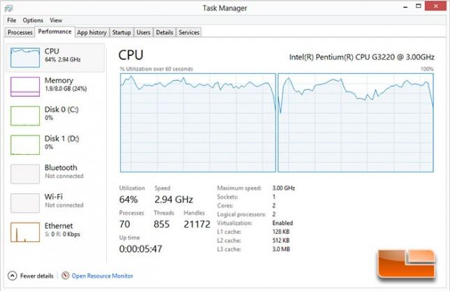 Metro Last Light Pentium G3220 CPU Usage