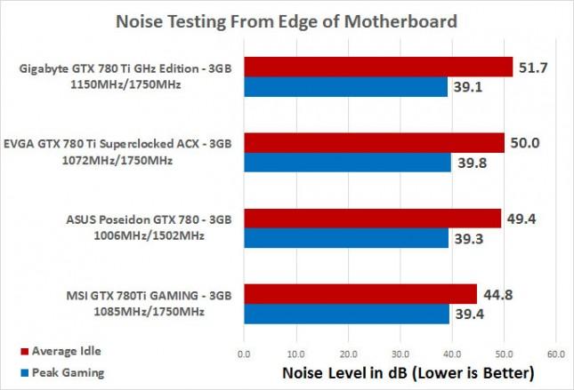 noise-test