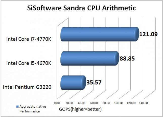 Intel Pentium G3220 SiSoftware Sandra