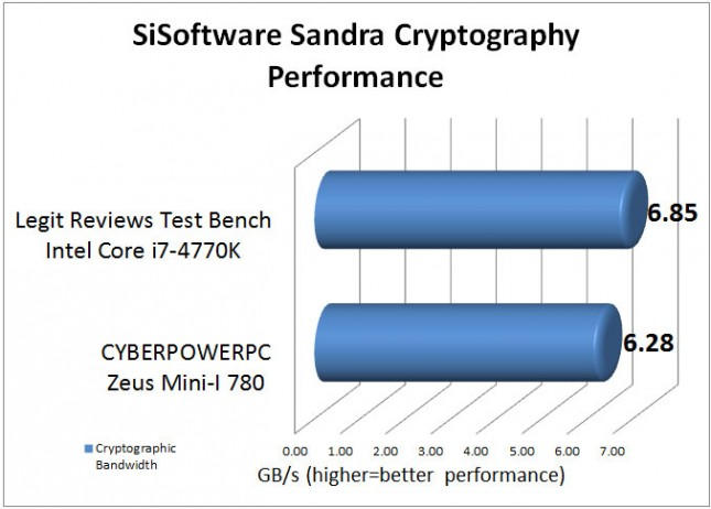 SiSoftware Sandra Benchmark Results