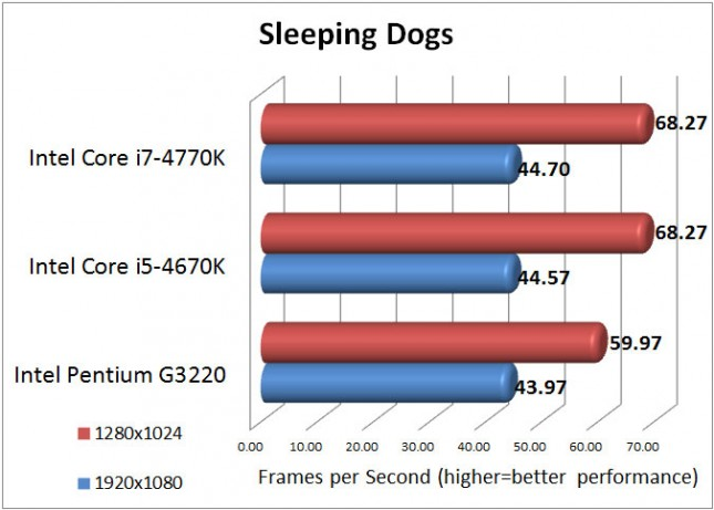 sleeping-dogs-results