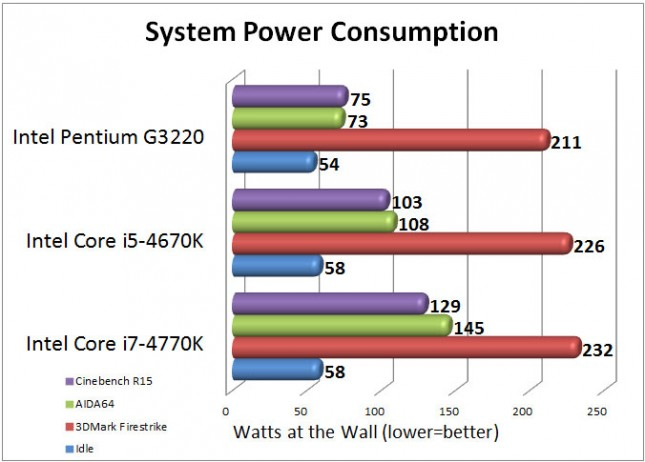 Intel Pentium G3220 System Power Consumption