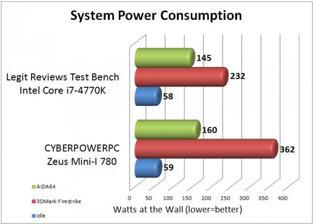 CYBERPOWERPC Zeus Mini-I 780 System Power Consumption