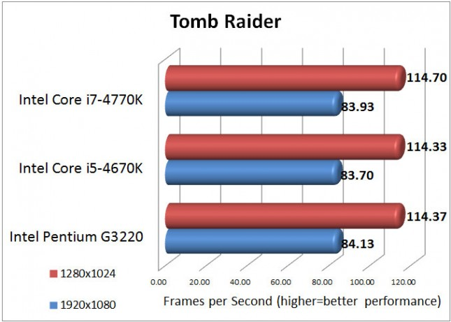 Tomb Raider Benchmark Results