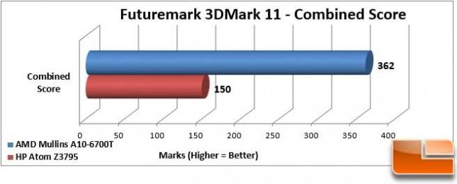 AMD Mullins 3DMark 11 Combined Score