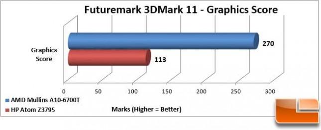 AMD Mullins 3DMark 11 Graphics Score