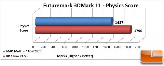 AMD Mullins 3DMark 11 Physics Score