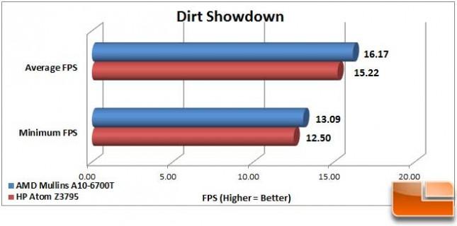 AMD Mullins Dirt Showdown FPS