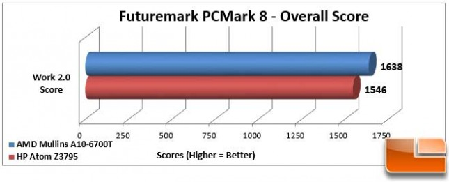 AMD Mullins Discovery PCMark 8 Work Score