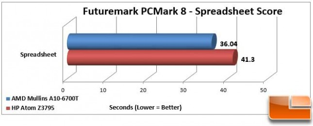 AMD Mullins Discovery PCMark 8 Work Spreadsheet