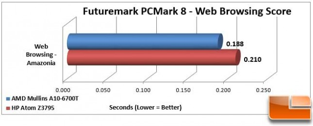 AMD Mullins Discovery PCMark 8 Work Web Browsing