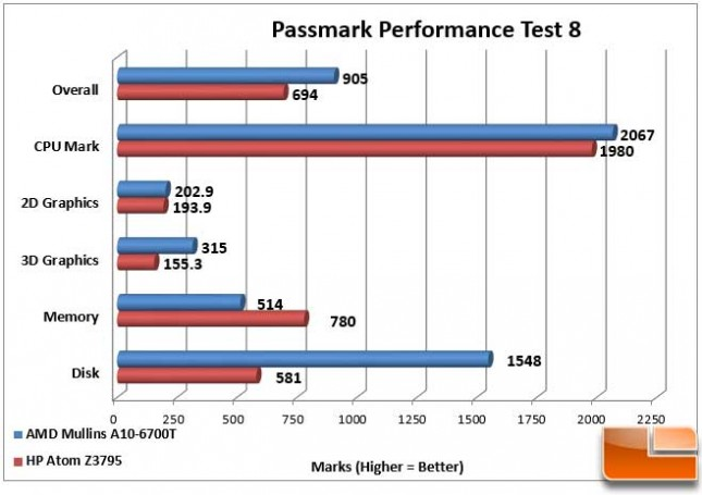 AMD Mullins Discovery Performance Test 8 Detail
