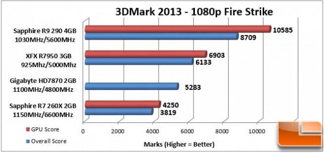 Sapphire Vapor-X R9 290 3DMark 1080p