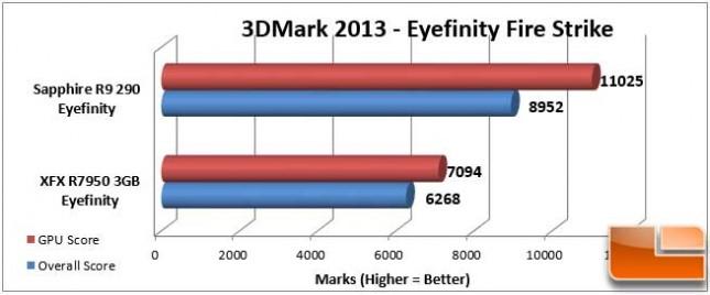 Sapphire Vapor-X R9 290 3DMark Eyefinity