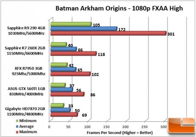 Sapphire Vapor-X R9 290 Batman Origins 1080p