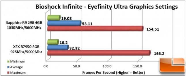 Sapphire Vapor-X R9 290 Bioshock Eyefinity