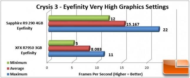 Sapphire Vapor-X R9 290 Crysis 3 Eyefinity
