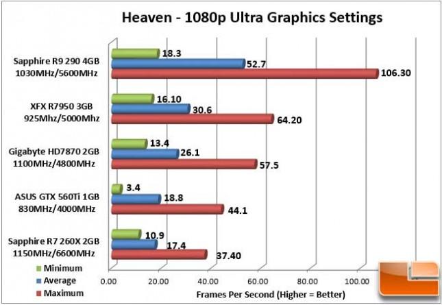 Sapphire Vapor-X R9 290 Heaven 1080p FPS