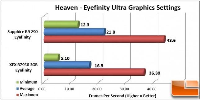 Sapphire Vapor-X R9 290 Heaven Eyefinity FPS
