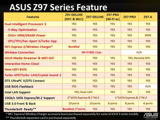 ASUS Z97-Pro [Wi-Fi ac] Performance Review