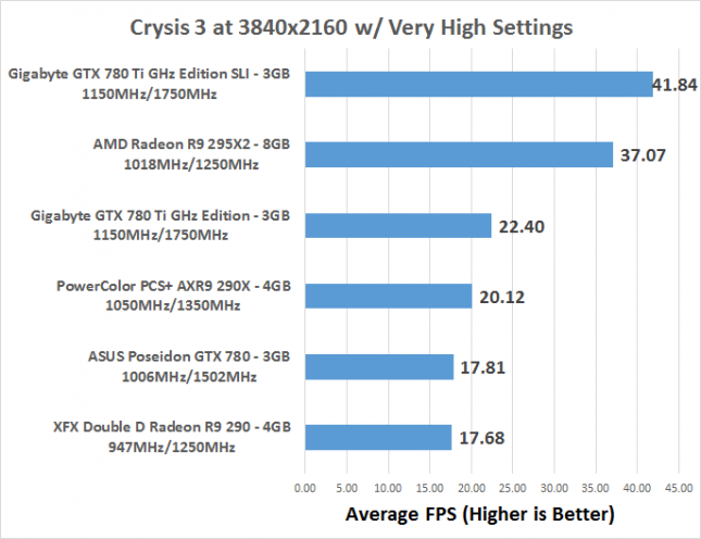 AMD Radeon R9 295X2 8GB Video Card Review at 4K Ultra HD - Page 6 of