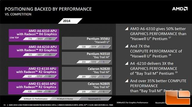AMD Discovery Beema to Haswell Performance