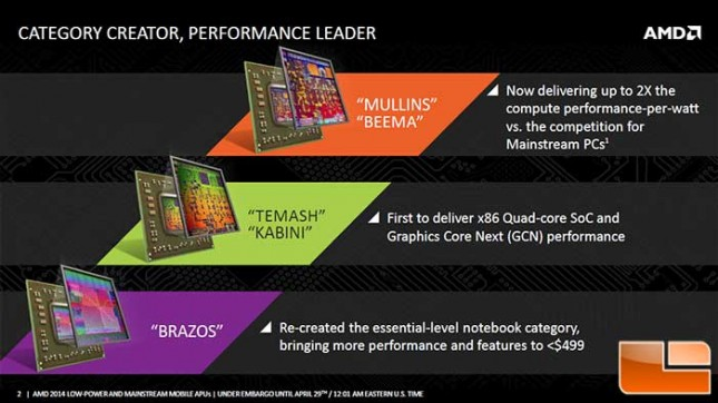 AMD Mullins Discovery Roadmap