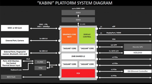 kabini-platform