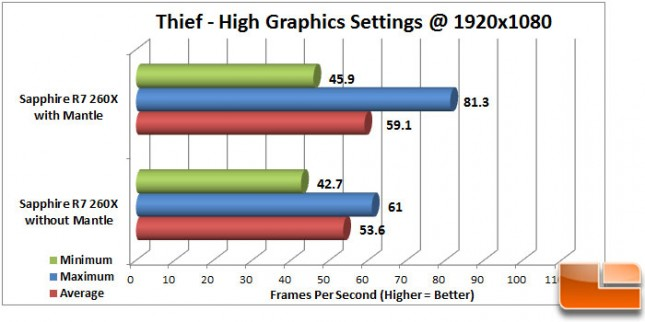 Thief Mantle High Intel CPU