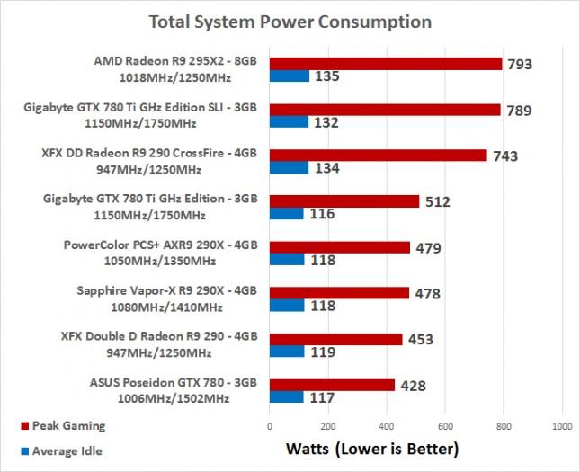 power-consumption